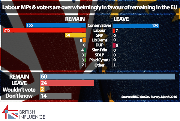 British Influence graphic showing Labour support for EU